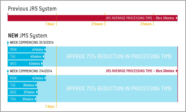 Modis Australia | Jury Management System (JMS) – Juror Processing Time